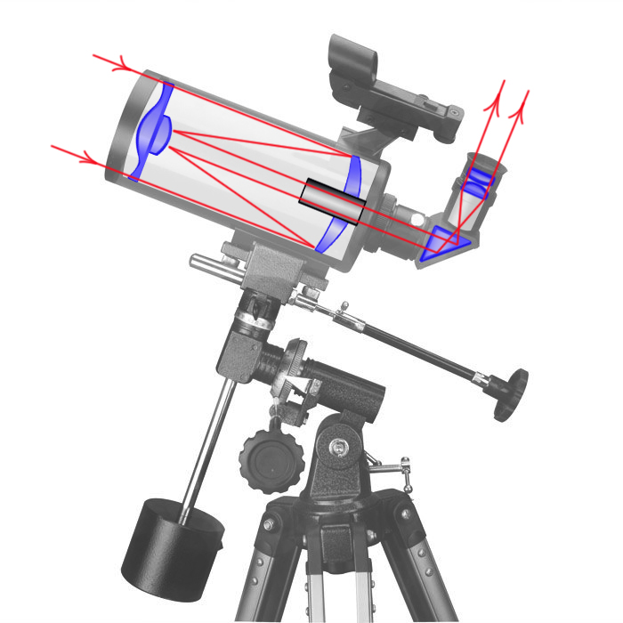 An optic scheme of a catadioptric telescope