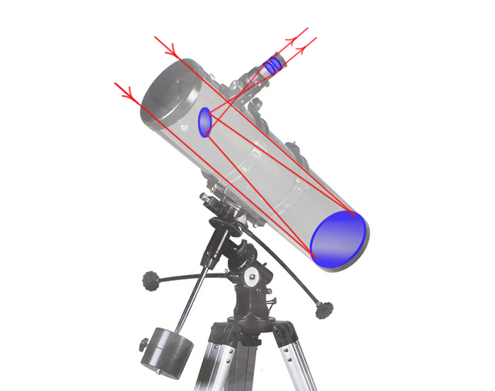 An optic scheme of a reflecting telescope